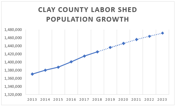 clay county missouri population growth